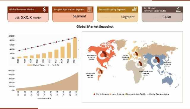 Global Market Regional Analysis