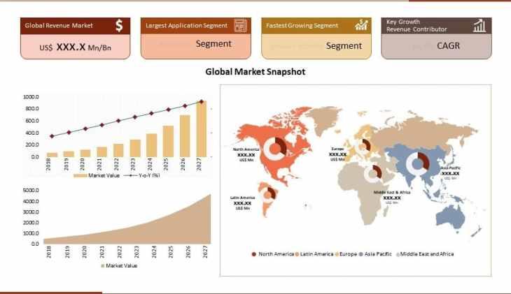 Global Market Regional Analysis