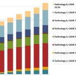 cybersecurity market by technologies