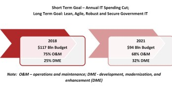 Federal IT Market Modernization