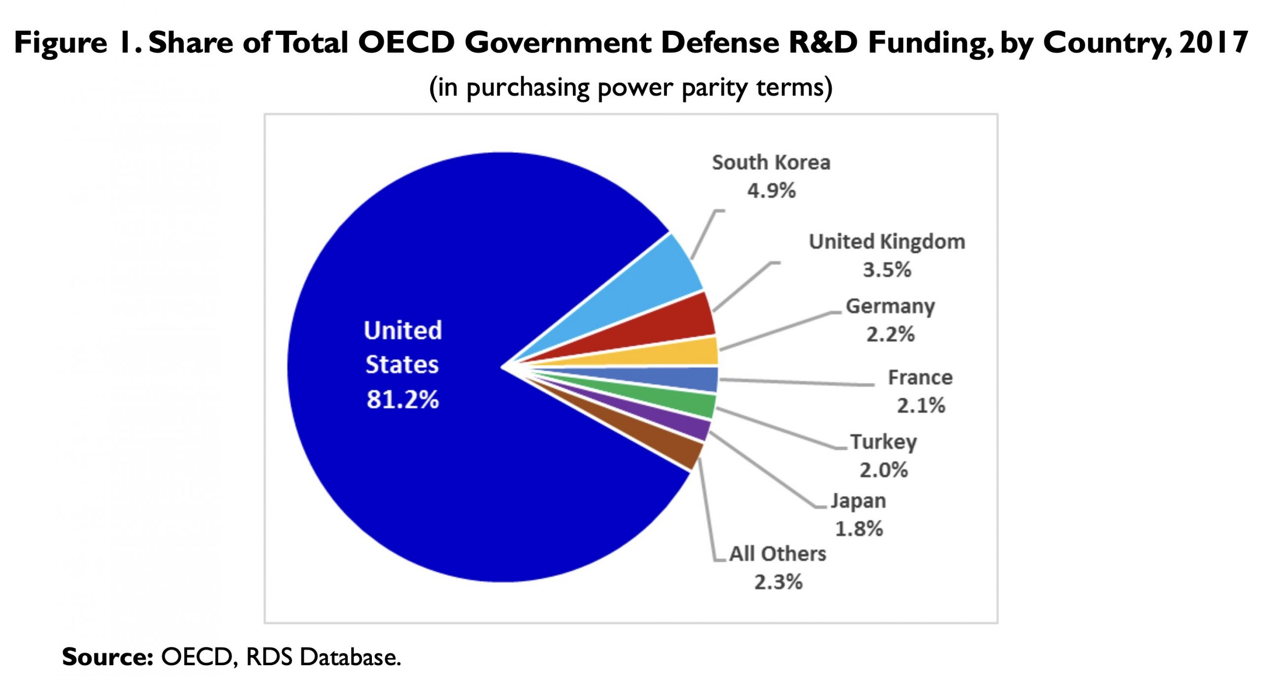Share of Total OECD Government Defense R&D Funding, by Country