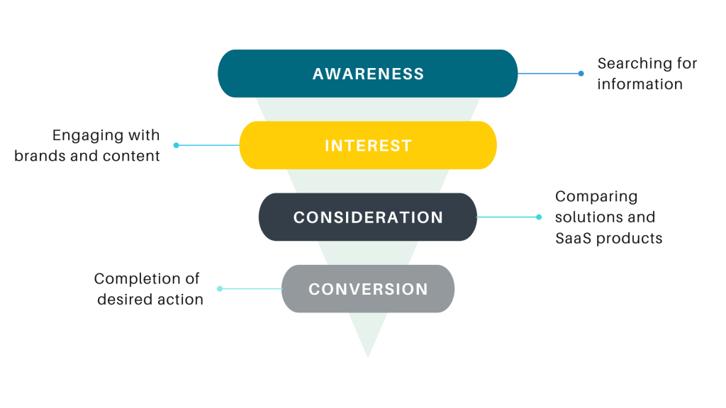 marketing funnel awareness interest consideration conversion