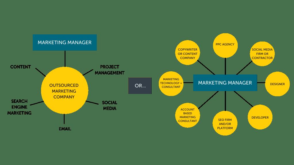 marketing manager model