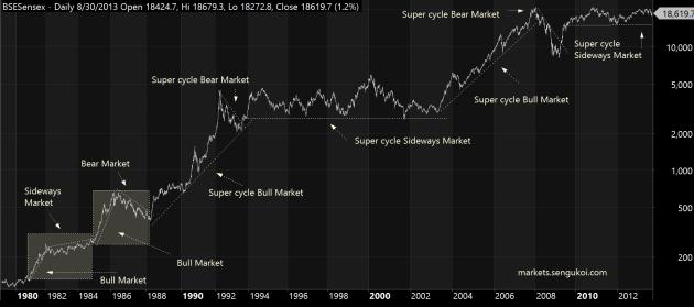 Sensex Chart Since 1979