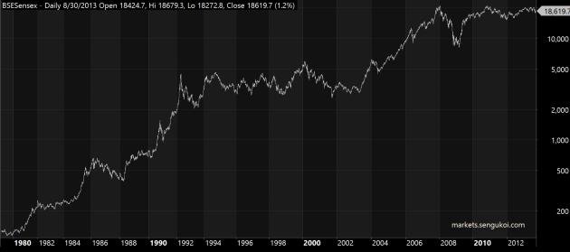 Sensex Since 1979