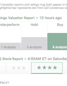 Ratings also stock quotes charts  more investing at td rh