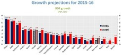 economic-outlook-graph-