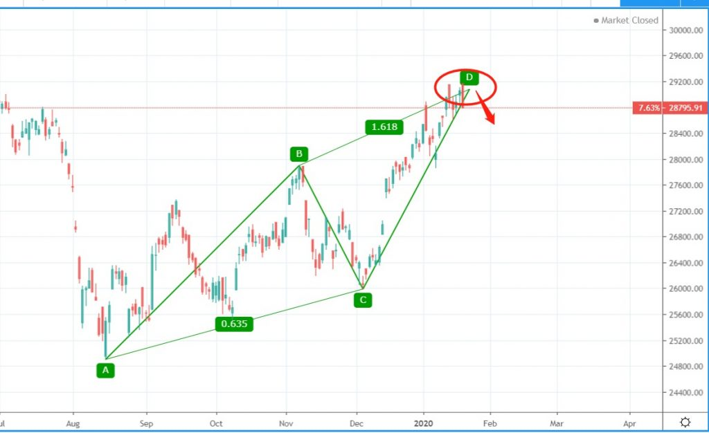 【周期論勢】撤退之後 2020年1月21日星期二 • 時易網 - Market Timing Analyst - 江恩理論分析實戰