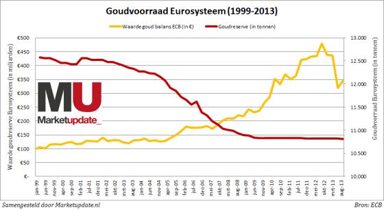 Goudvoorraad van het Eurosysteem kromp de afgelopen dertien jaar, terwijl de waarde steeg