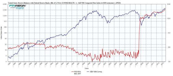 Sterke correlatie tussen aandelen en balanstotaal Federal Reserve