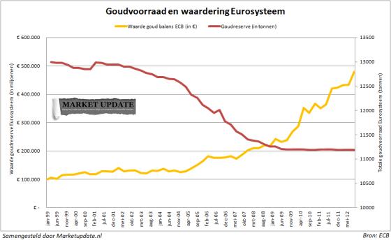 Europese centrale banken verkopen geen goud meer
