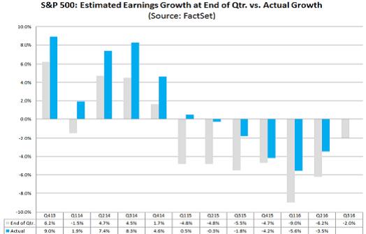 estimated-earnings-growth