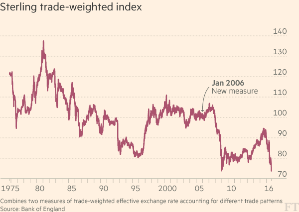 pound-trade-weighted-index