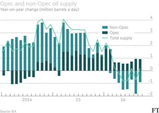 opec-nonopec-oil-supply