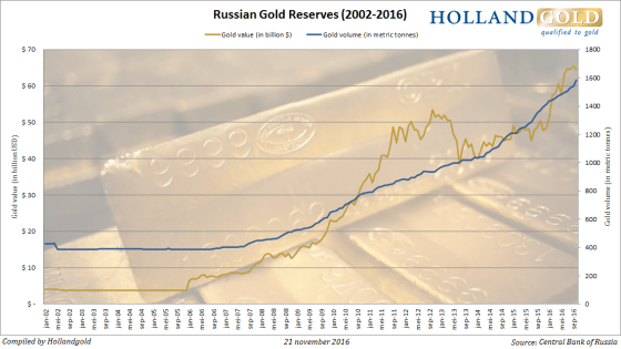 russia-gold-reserves-okt16-english