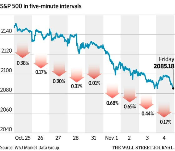 stock-market-down-elections-wsj
