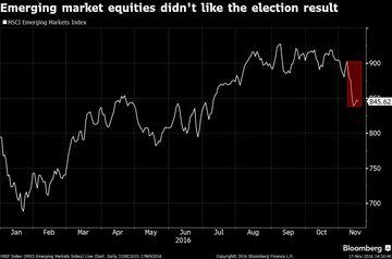 emerging-markets-equities