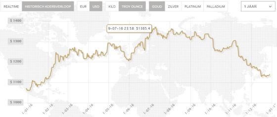 goudprijs-2016