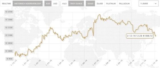 goudprijs-goudstandaard