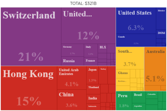 gold-imports