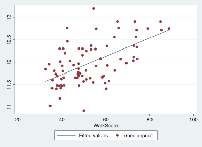 Some Empirical Evidence on Preference for Cities