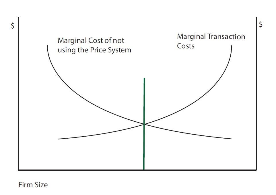Los costes de transacción de Ronald Coase (Fuente: https://i0.wp.com/marketurbanism.com/wp-content/uploads/2013/02/Coase-graph.jpg)