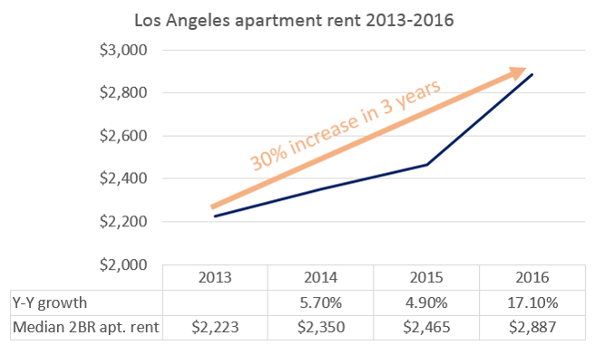 How Los Angeles' Rent Got So Damn High