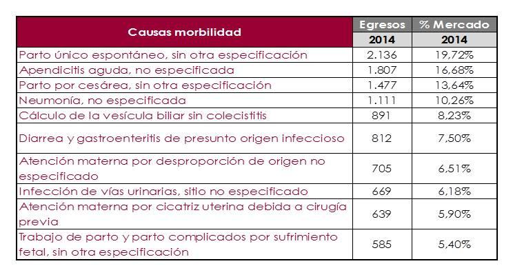 M-Watch_Salud_EgresosHospitalarios_Morbilidad