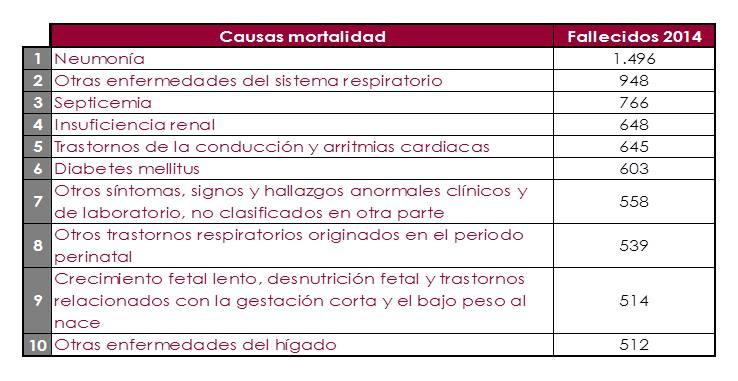 M-Watch_Salud_EgresosHospitalarios_Mortalidad