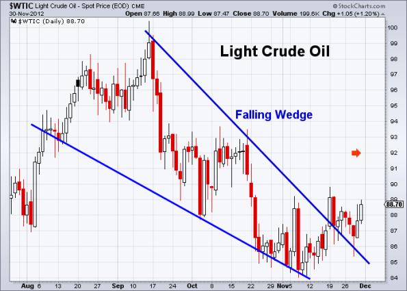 Oil 11-30-2012