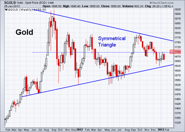 GOLD 1-25-2013 weekly