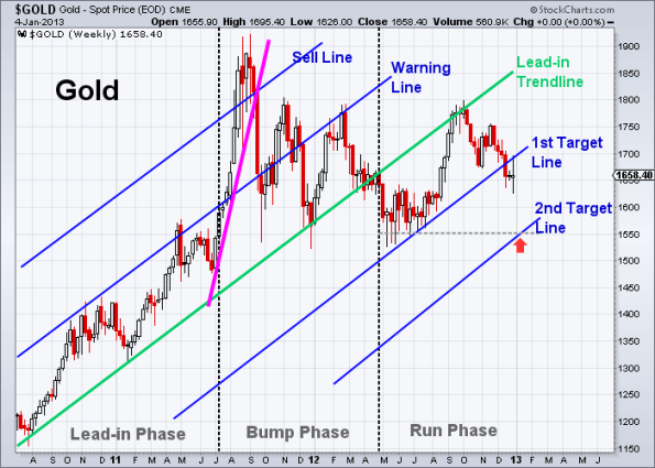 GOLD 1-4-2013 weekly