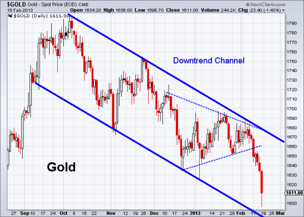 GOLD 2-15-2013 daily