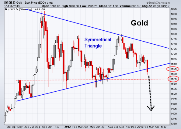 GOLD 2-15-2013 weekly