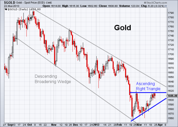 GOLD 3-22-2013 daily