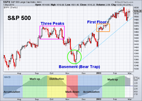 SPX Three Peaks and a Domed House 3-1-2013