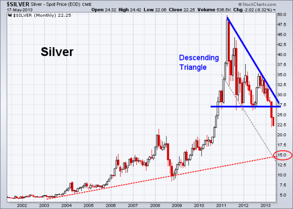 Silver 5-17-2013 (Monthly)