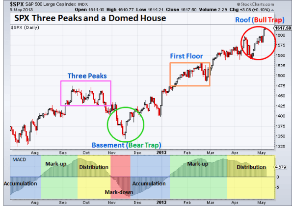 SPX Three Peaks and a Domed House 5-6-2013