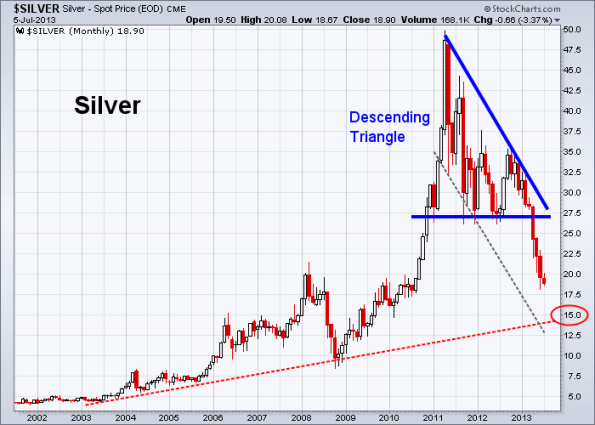 Silver 7-5-2013 (Monthly)