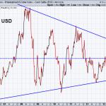 Euro vs US Dollar 8-23-2013