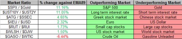 Market Ratios 8-6-2013