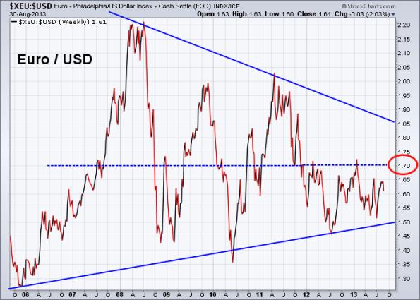 Euro vs US Dollar 8-30-2013