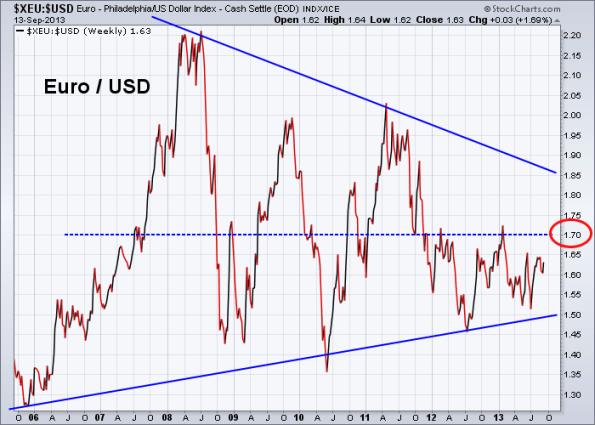 Euro vs US Dollar 9-13-2013