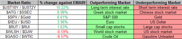Market Ratios 9-20-2013