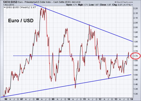 Euro vs US Dollar 11-1-2013