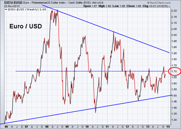 Euro vs US Dollar 11-22-2013