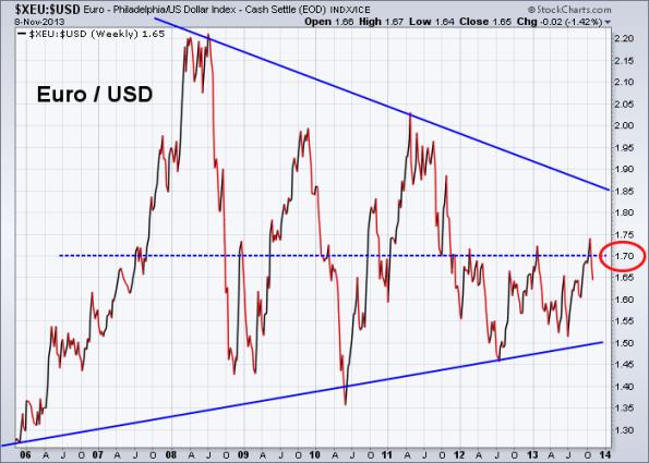 Euro vs US Dollar 11-8-2013