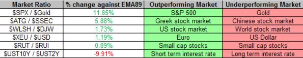 Market Ratios 12-20-2013