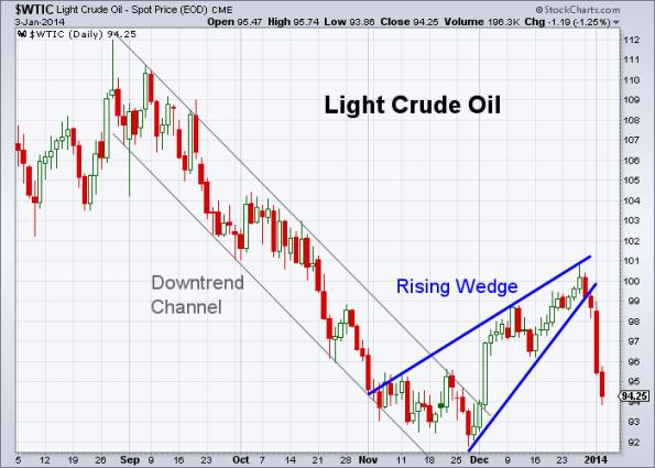 Oil 1-3-2014
