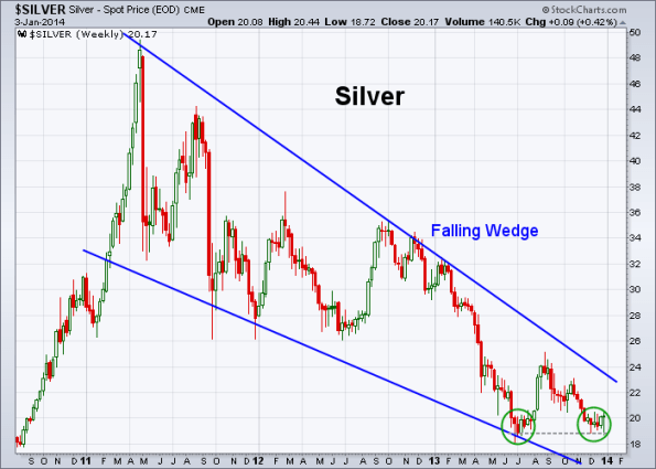 Silver 1-3-2014 (Weekly)
